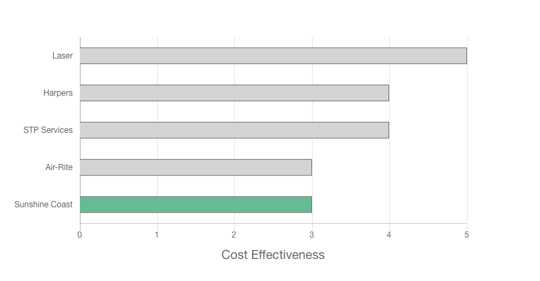 Sunshine Coast Air Conditioning Services review cost effectiveness graph