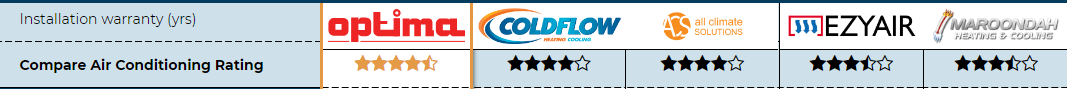Compare Air Con rating for Fresh Air Heating and Cooling review