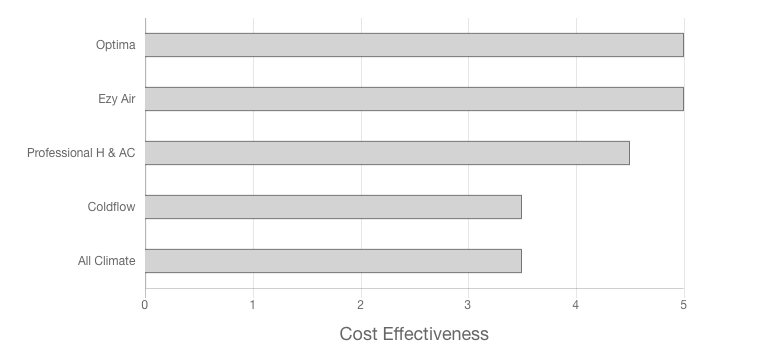 Ezy Air review cost effectiveness graph