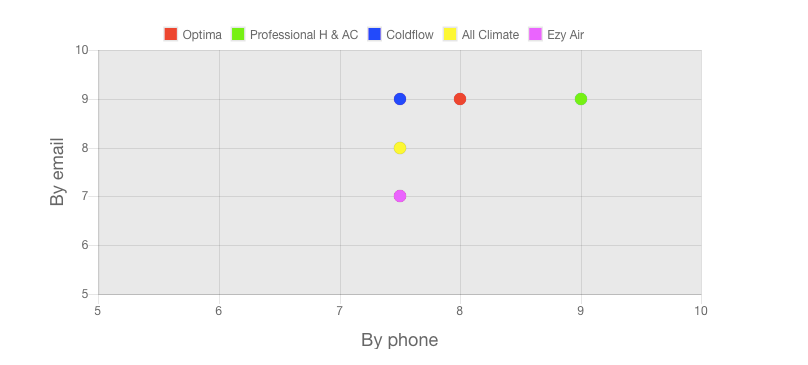 Customer service graph by All Climate Solutions review team