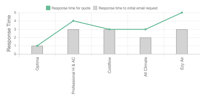 Our Ezy Air review response time graph