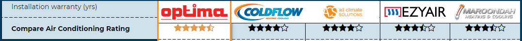 Compare Air Con rating for Professional Heating and Air Conditioning review