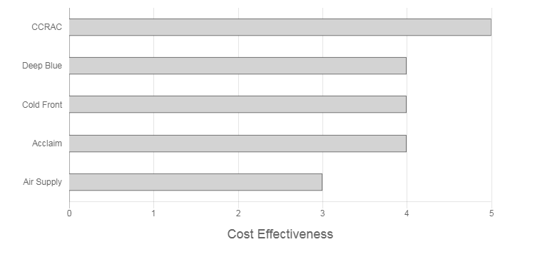Air-Care Air Conditioning Review cost effectiveness graph