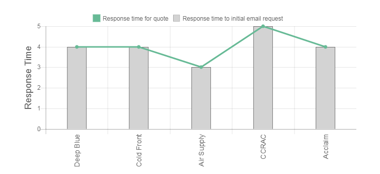 Air-Care Air Conditioning Review time response graph