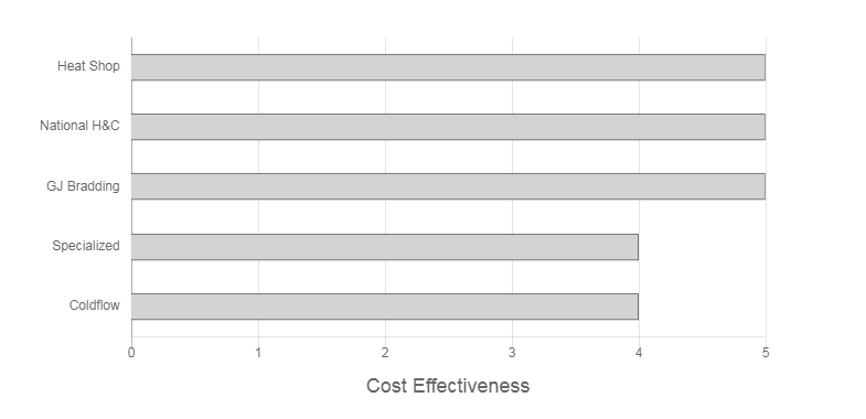 Middleton's Heating & Cooling Review graph of cost effectiveness