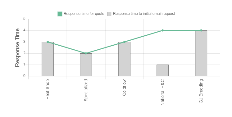 Middleton's Heating and Cooling Review response time graph