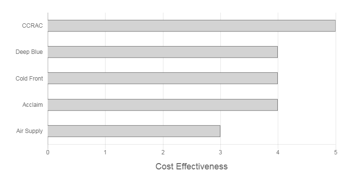 The Split System Guy Review cost effectiveness graph