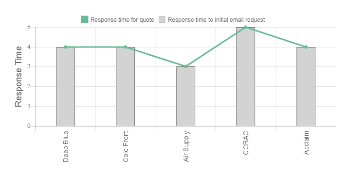 The Split System Guy Review time response graph