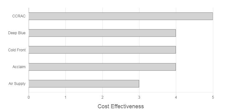 Think Cooling Review cost effectiveness graph