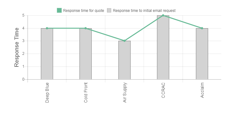 Think Cooling Review time response graph
