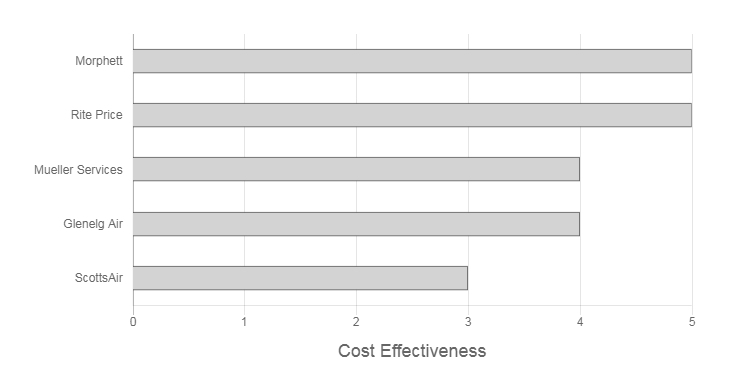 Ace Airconditioning Adelaide Review cost effectiveness graph