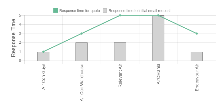 Apex Airconditioning Review Response Times Graph
