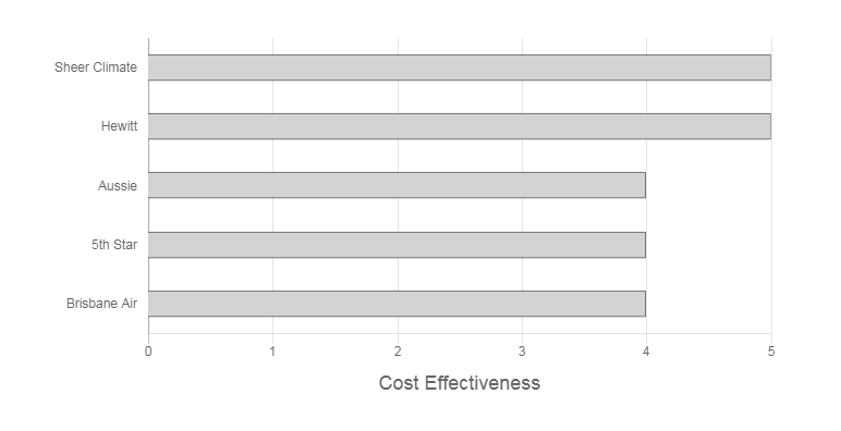Brisbane Air Conditioning and Installation Cost Effectiveness Graph