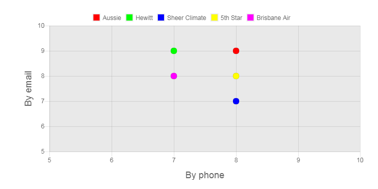 Brisbane Air Conditioning and Installation Review Customer Service Graph