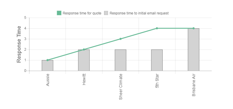 Brisbane Air Conditioning and Installation Review Response Times Graph