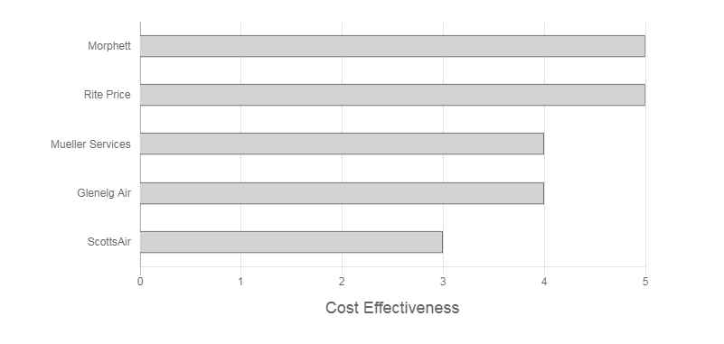 Climat Review cost effectiveness graph