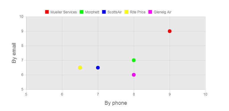 Climat Review Customer Service Graph