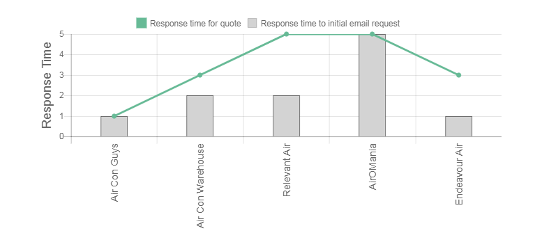 Conduct Air Conditioning Review Response Time Graph