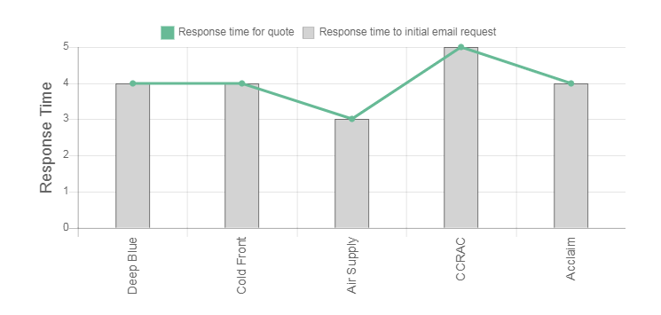 Deepchill Review time response graph