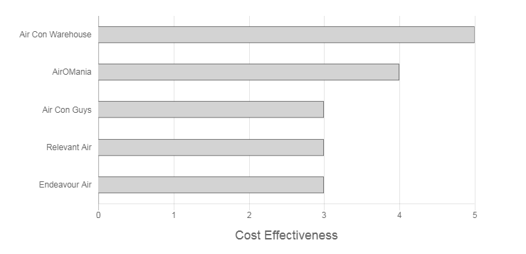 Frost Air Review cost effectiveness graph