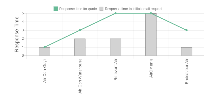 Frost Air Review Response Times Graph