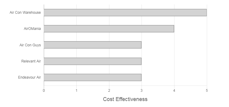 Frozone Air Review cost effectiveness graph