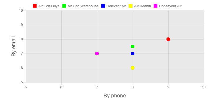 Frozone Air Review customer service graph