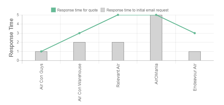 Frozone Air Review time response graph