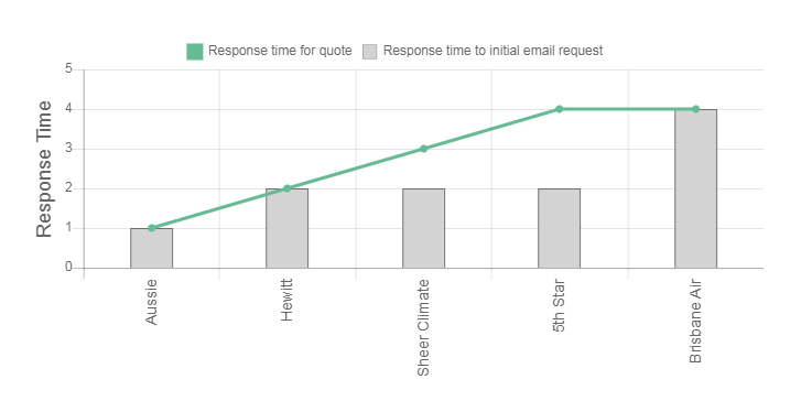 H&H Air Conditioning Review Response Times Graph
