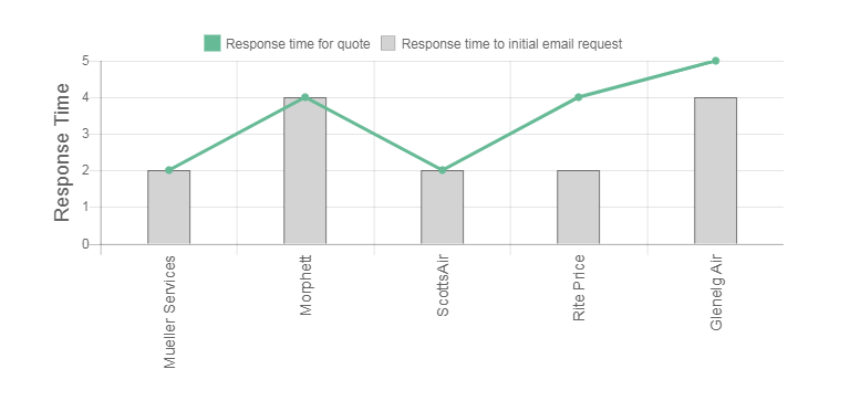 Joe Cools Review Response Times Graph