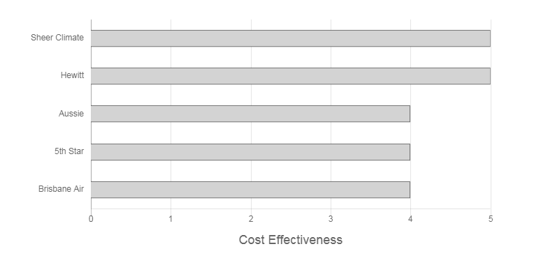 Tri-Tech Air Conditioning & Electrical Cost Effectiveness Graph