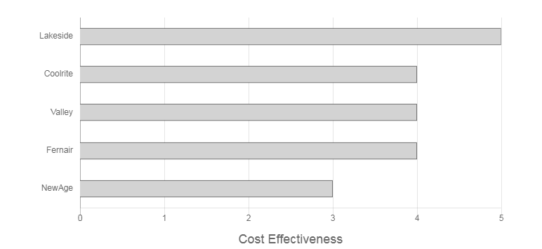 Air Extreme Air Conditioning Cost Effectiveness Graph