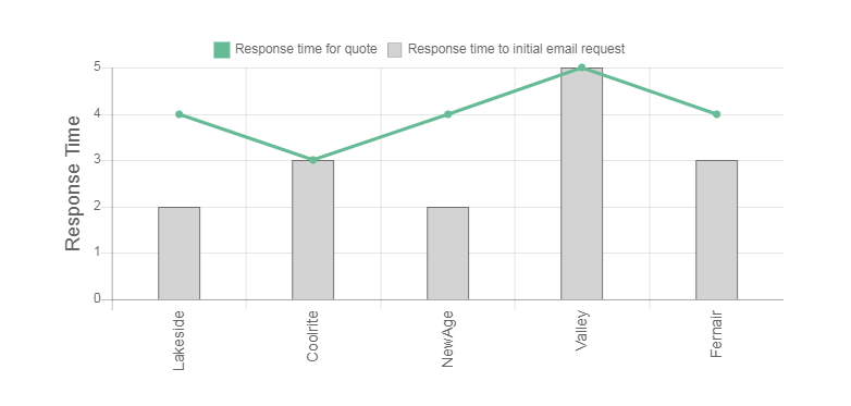 Air Extreme Air Conditioning Review Response Times Graph