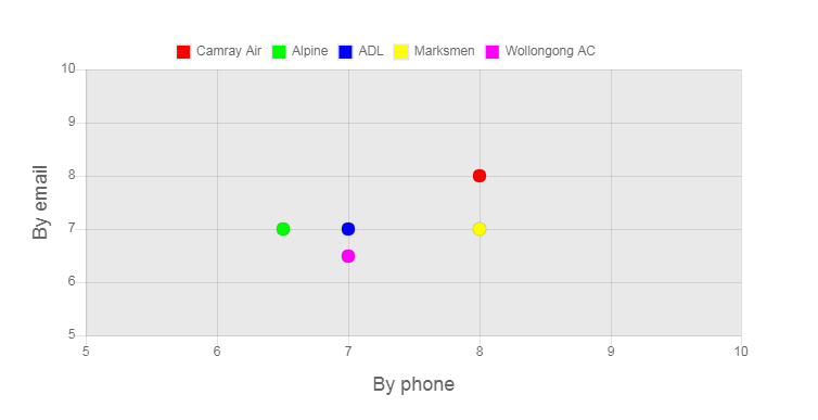 Cool Blue Air Conditioning Review Customer Service Graph