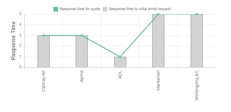 Cool Blue Air Conditioning Review Response Times Graph