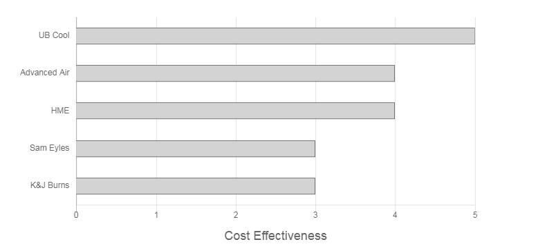 Friglec Enterprises Review Cost Effectiveness Graph