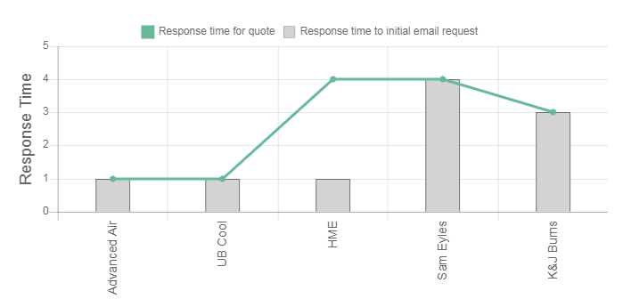 Friglec Enterprises Review Response Times Graph