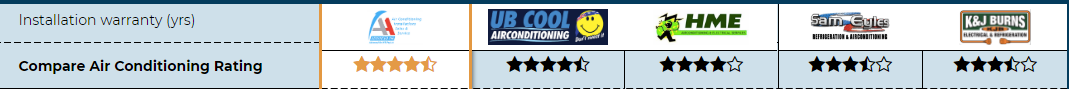 Compare Air Con comparison table for Johnny Cool