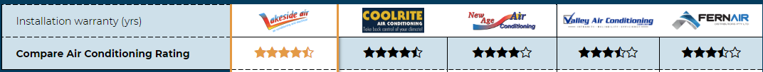 Compare Air Con comparison table for Newcastle Air & Refrigeration