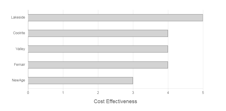 Newcastle Air & Refrigeration Cost Effectiveness Graph
