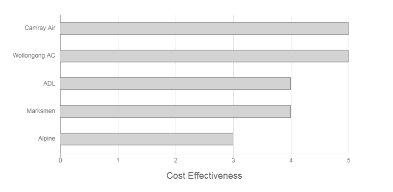 Rapidcool Air Conditioning & Electrical Review Cost Effectiveness Graph