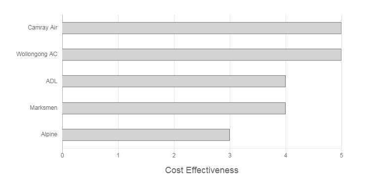 TC AIR Review Cost Effectiveness Graph