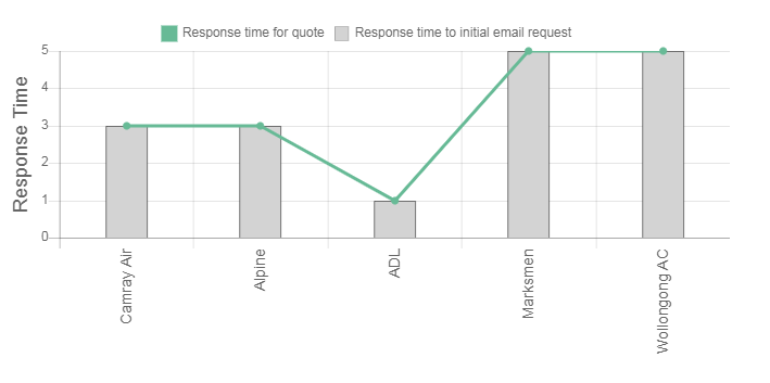 TC AIR Review Response Times Graph