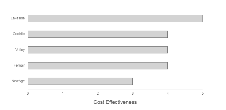 Tozer Air Conditioning Cost Effectiveness Graph