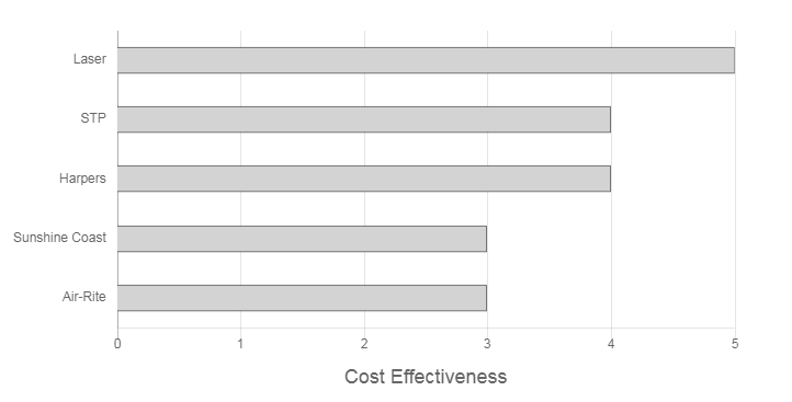 Crown Power Air Conditioning Review Cost Effectiveness Graph