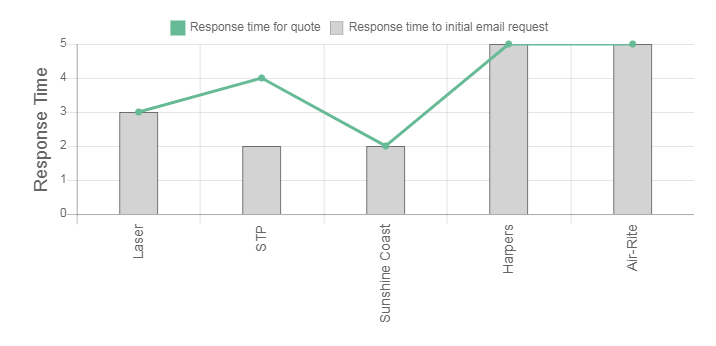 Crown Power Air Conditioning Review Response Times Graph