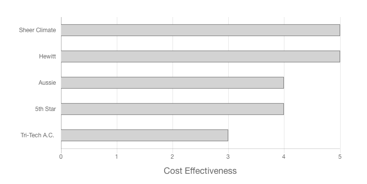H&H Air Conditioning Cost Effectiveness Graph