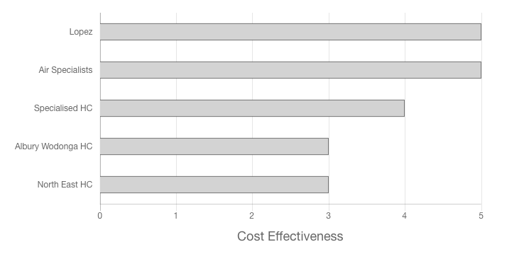 Specialized Heating & Cooling Review Cost Effectiveness Graph