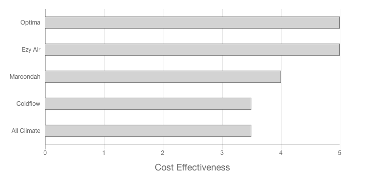 McKinnon Heating & Cooling Review Cost Effectiveness Graph