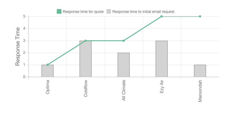 McKinnon Heating & Cooling Review Response Times graph